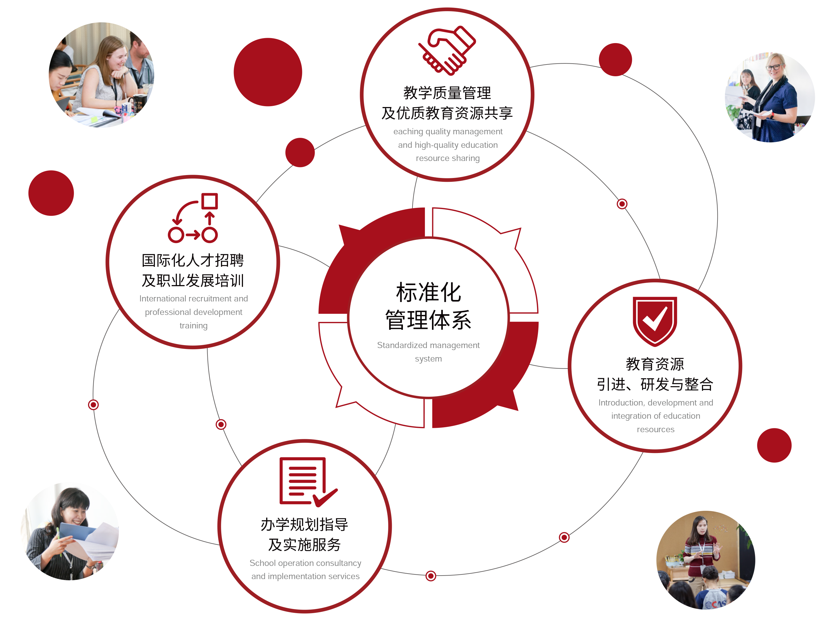 Education Platform_Shanghai Chiway Education Investment Co ,ltd